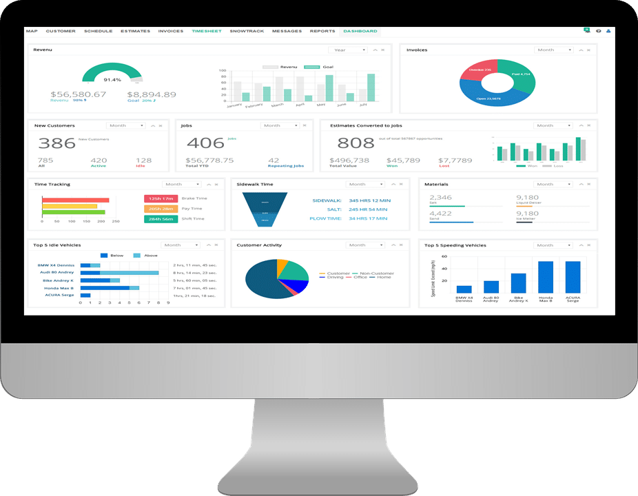 Analyze KPIs with Clear and Customizable Real-Time Reporting