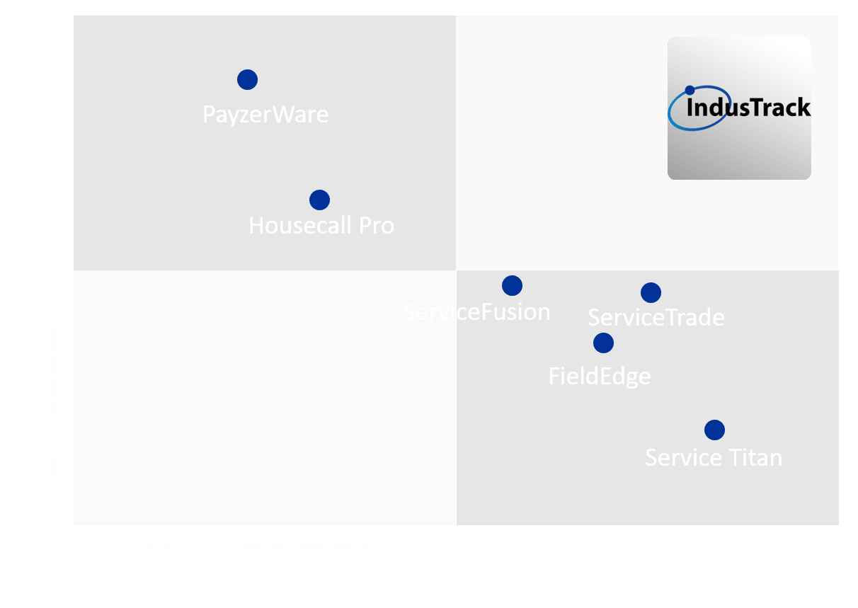 IndusTrack offers the greatest value per feature on the market